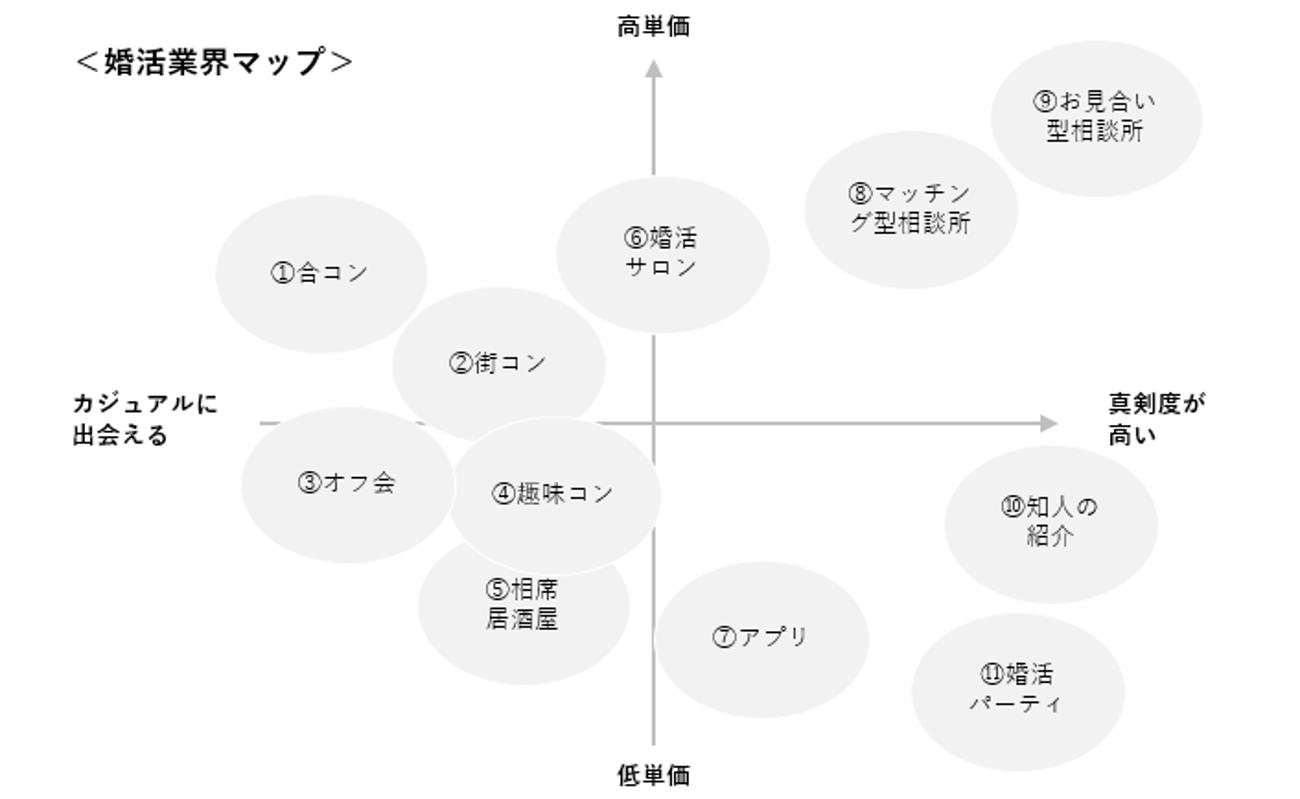 ▲婚活業界マップ
